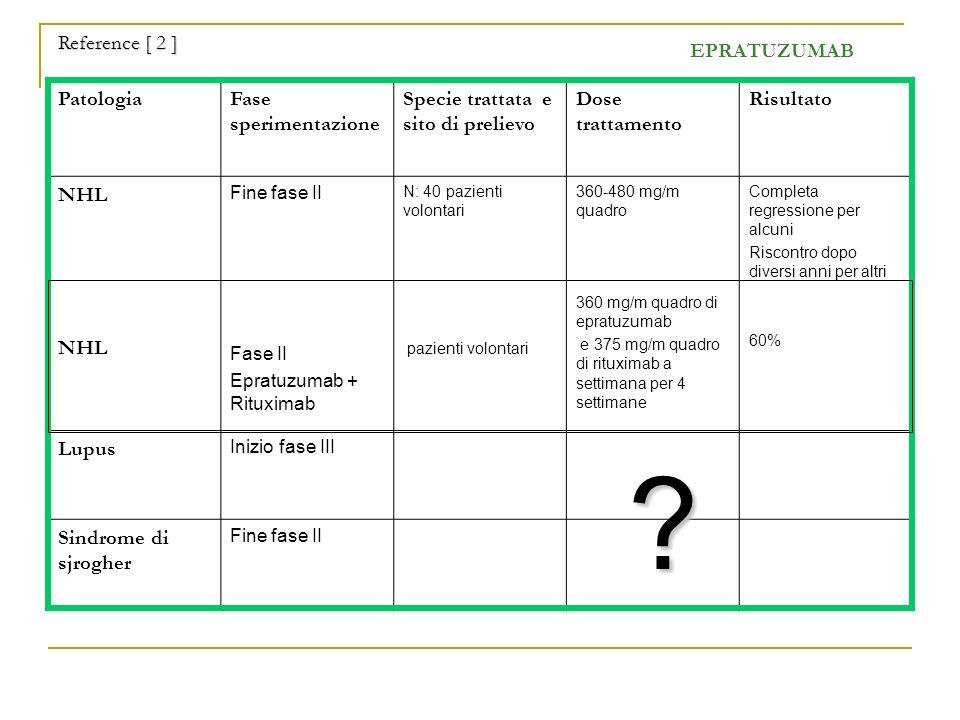 Reference [ 2 ] EPRATUZUMAB Patologia Fase sperimentazione
